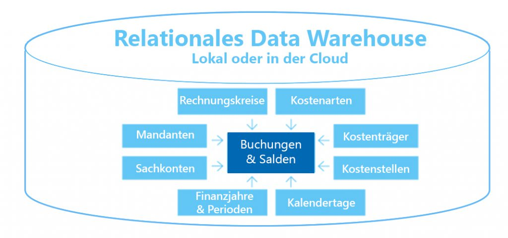 Saxess-Data-Warehouse-mit-Datenmodell.
