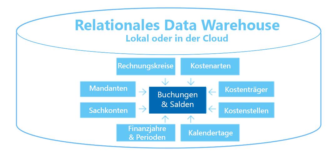 Saxess-Data-Warehouse-mit-Datenmodell.
