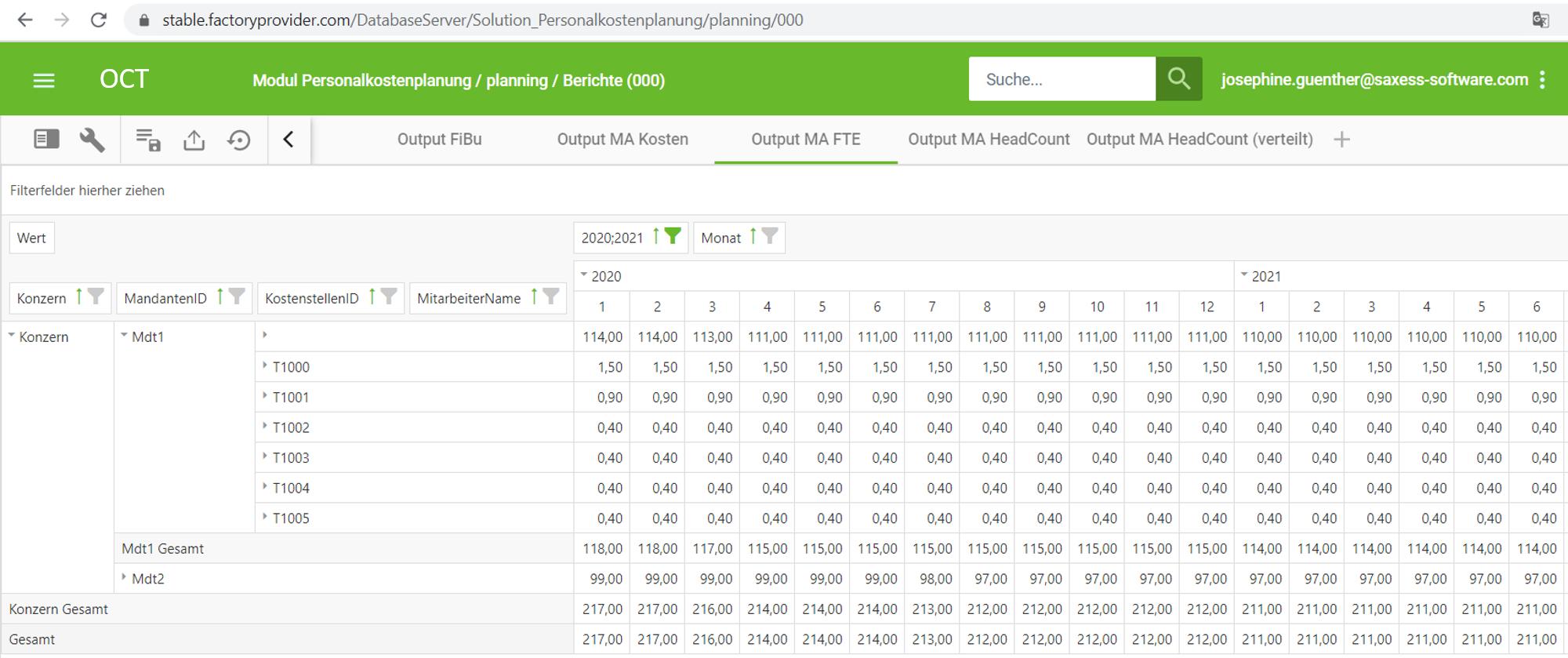 Auswertungen FTEs Tabelle