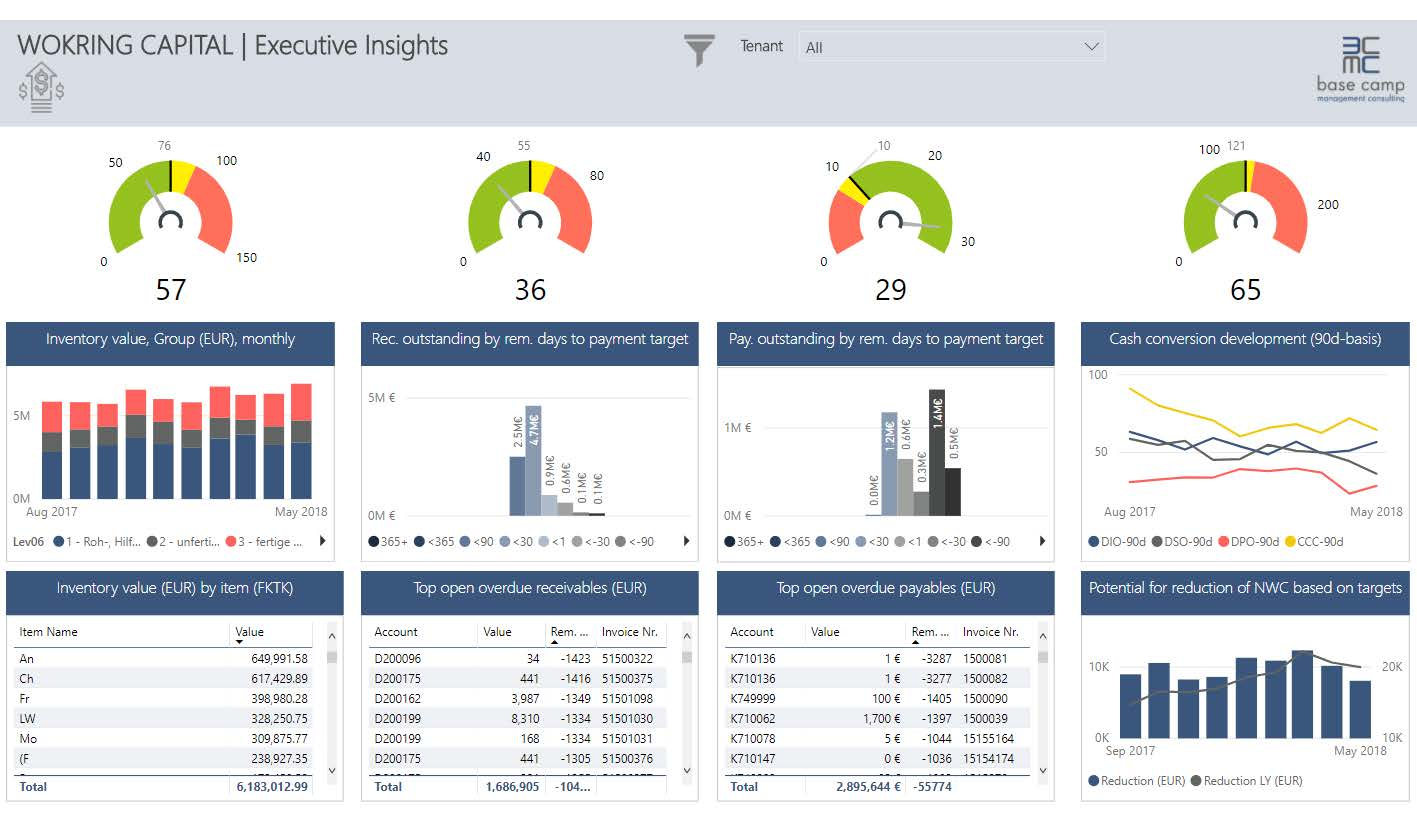 Dashboards in Power BI_base camp management consulting