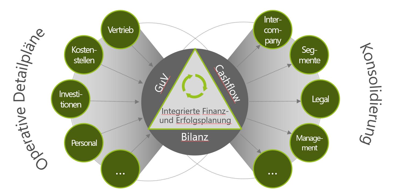 Grafik Corporate Planner