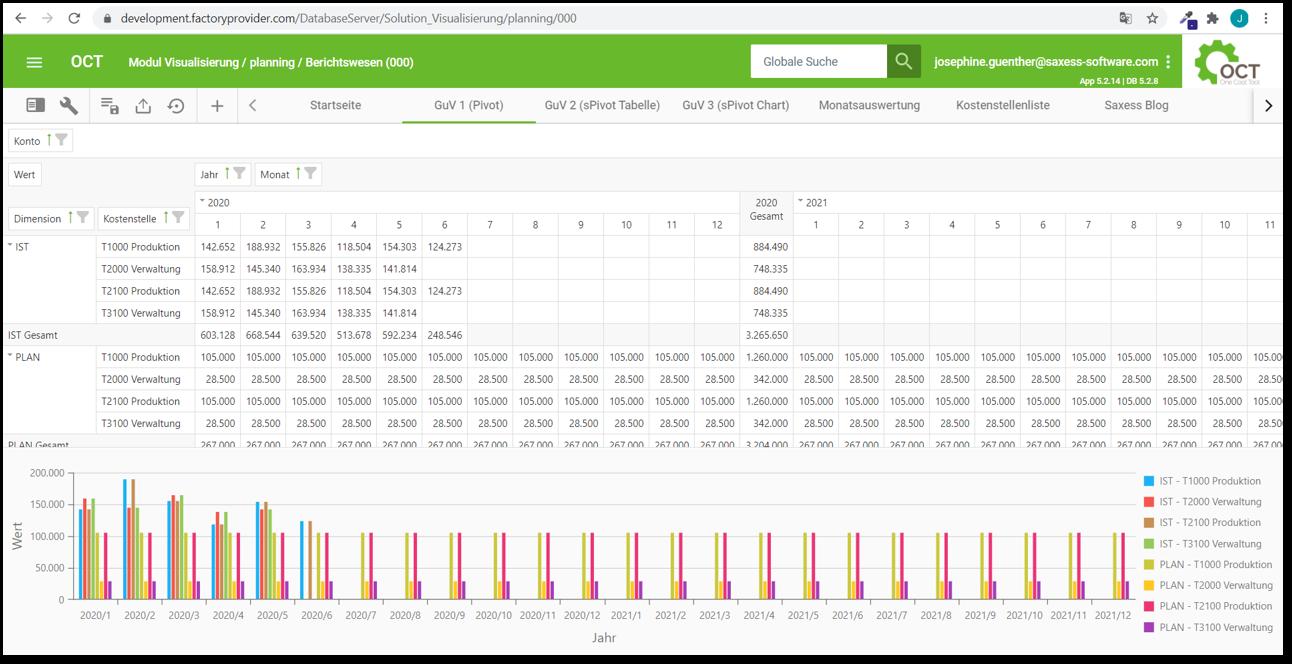 OCT Standardauswertung_sPivot_Tabelle + Grafik