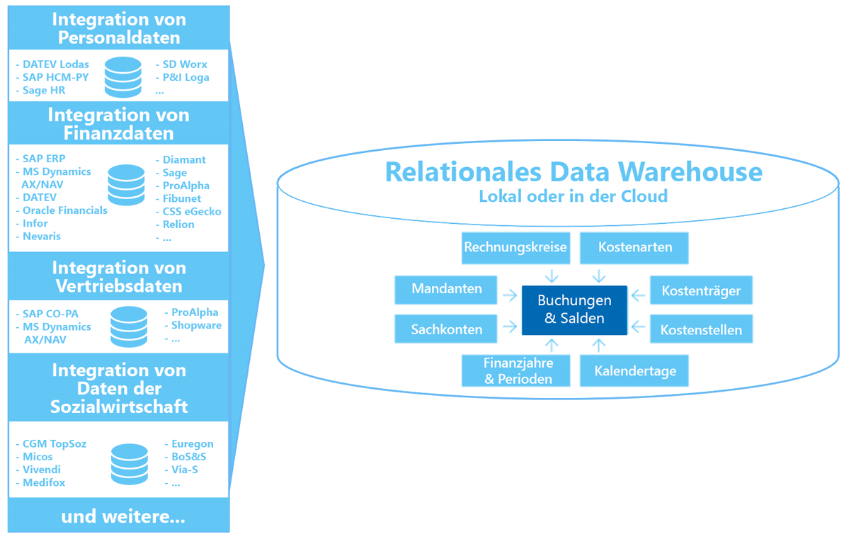 Schnittstellen + Data Warehouse