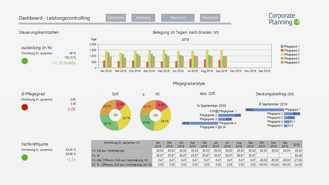 corporate-planner-sozial-dashboard-de